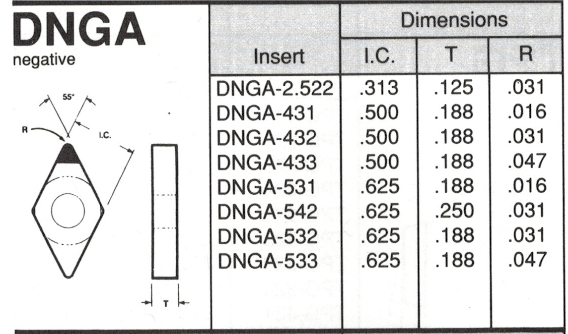 DNGA Insert Spec Sheet