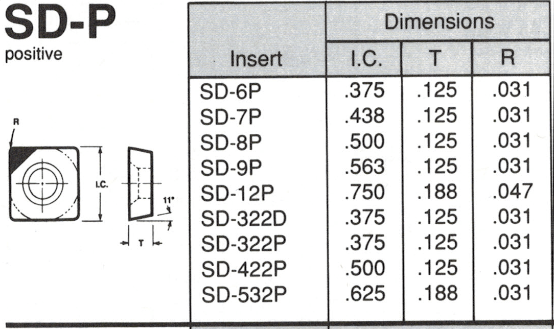 SDP Insert Spec Sheet