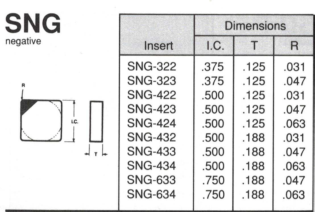 SNG Insert Spec Sheet