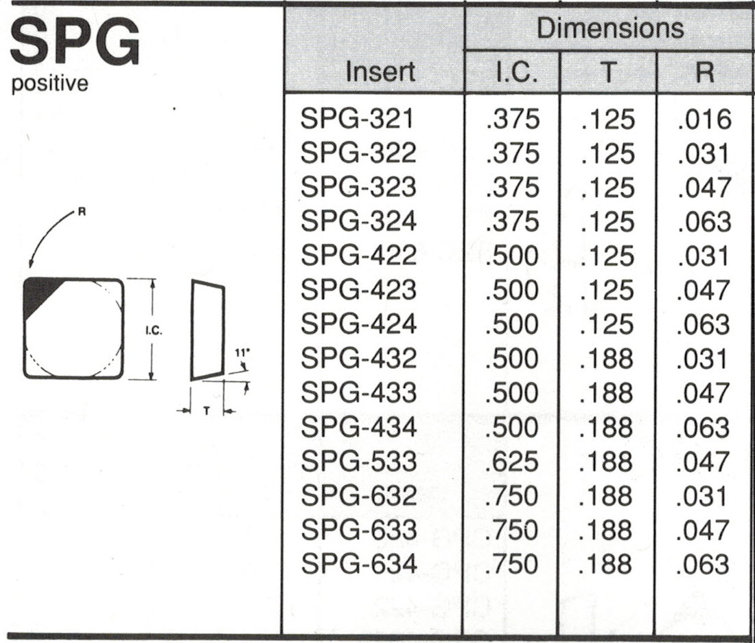 SPG Insert Spec Sheet